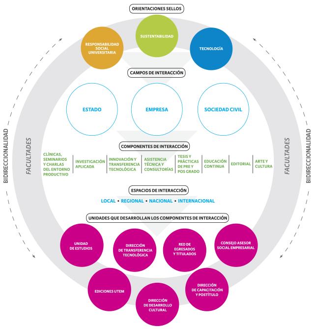esquema-interaccion-proyectos-vinculacion-medio-utem-chile