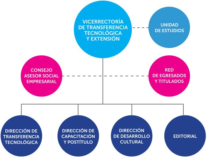 organigrama-vicerrectoria-transferencia-tecnologica-extension-utem-chile